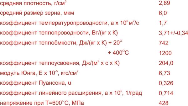 Физико-техническая характеристика